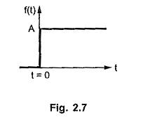 Laplace Transform of Unit Step Function