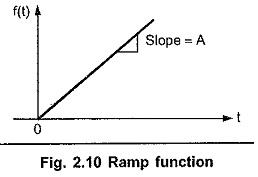 Ramp Function
