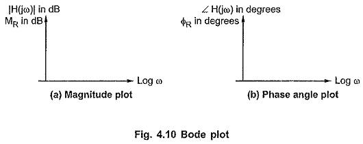 Bode Plot in Network Analysis