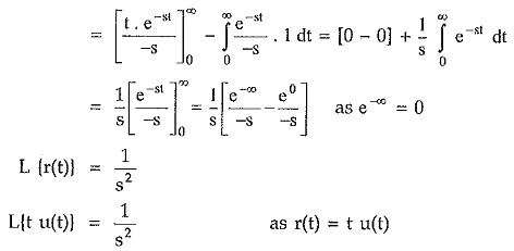 Laplace Transform of Standard Functions