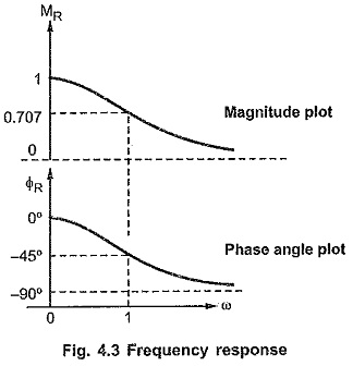 Magnitude Plot and Phase Angle Plot