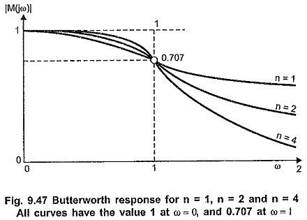 Butterworth Approximation