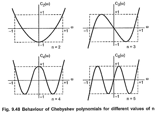 Chebyshev Approximation