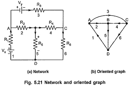 Graph Theory Network Analysis