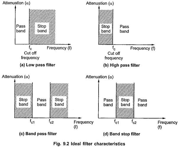 Ideal Filter Characteristics