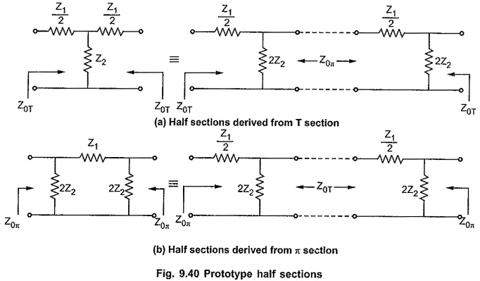 Impedance Matching using Half Sections
