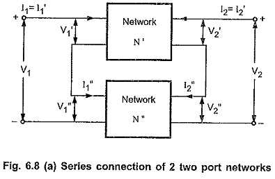 Interconnection of Two Port Network