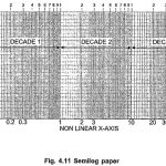 Logarithmic Scale or Semi Log Graph Sheet