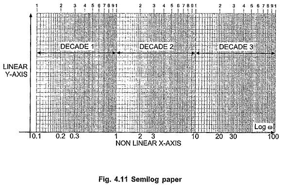 Logarithmic Scale or Semi Log Graph Sheet