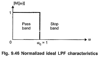 Normalized Low Pass Filter Characteristics