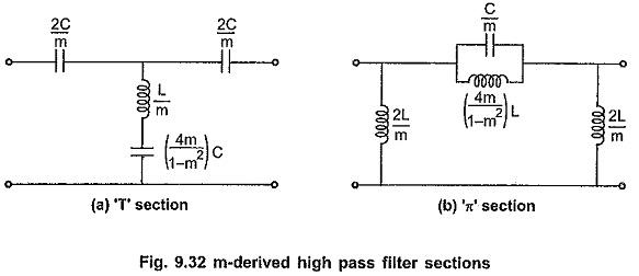 m Derived High Pass Filter