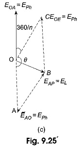 3 Phase Star Connection
