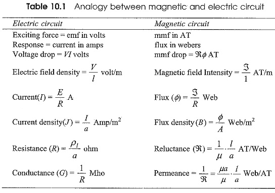 Difference Between Electric Circuit and Magnetic Circuit