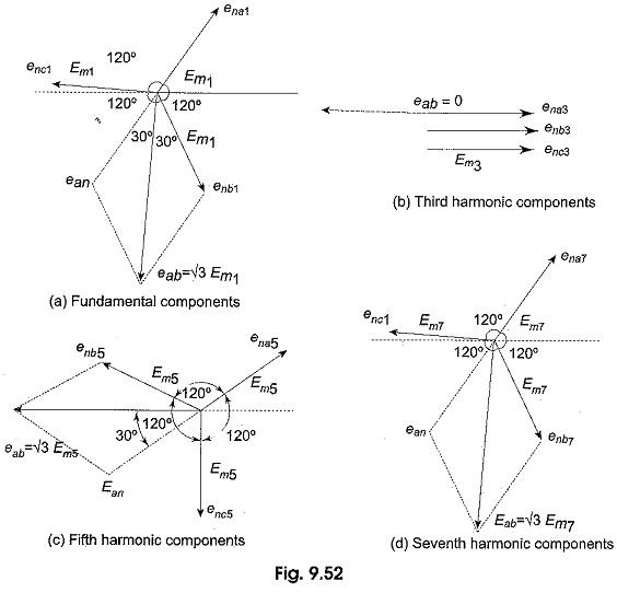 Effects of Harmonics