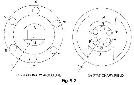 Generation of Three Phase Voltage