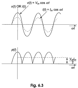 Instantaneous Power Formula