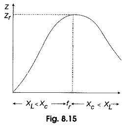 Variation of Impedance with Frequency
