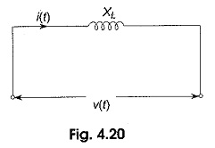 Phase Relation in Pure Inductive Circuit