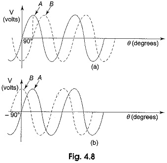 Phase of Sine Wave