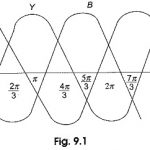 Polyphase System