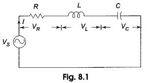 Series Resonance Circuit