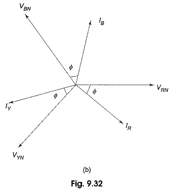 Three Phase Balanced Circuit
