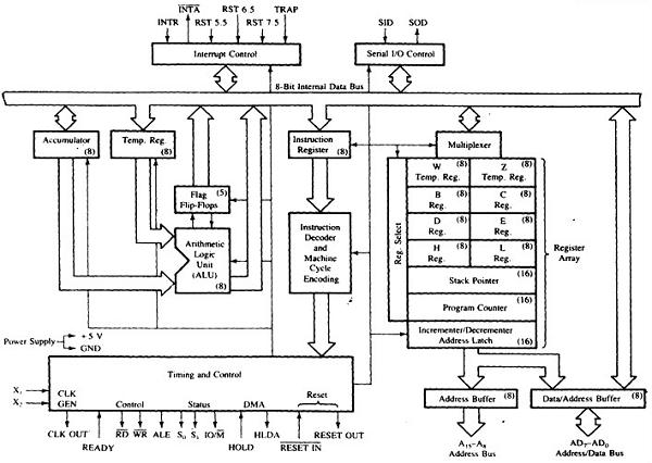 8085 Architecture Microprocessor