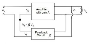 Amplifiers with Negative Feedback