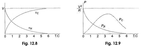 Transient Response of RC Circuit