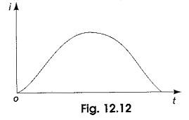 Transient Response of RLC Circuit