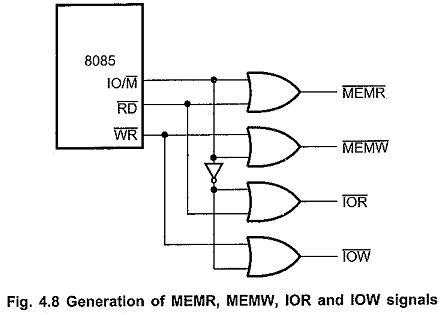 Control Signals of 8085