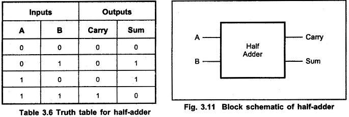 Half Adder and Full Adder Circuit