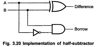 Half Subtractor and Full Subtractor Circuit | Truth Table | Logic Diagram
