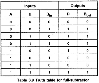 Half Subtractor and Full Subtractor Circuit