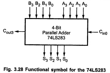 Parallel Adder and Subtractor